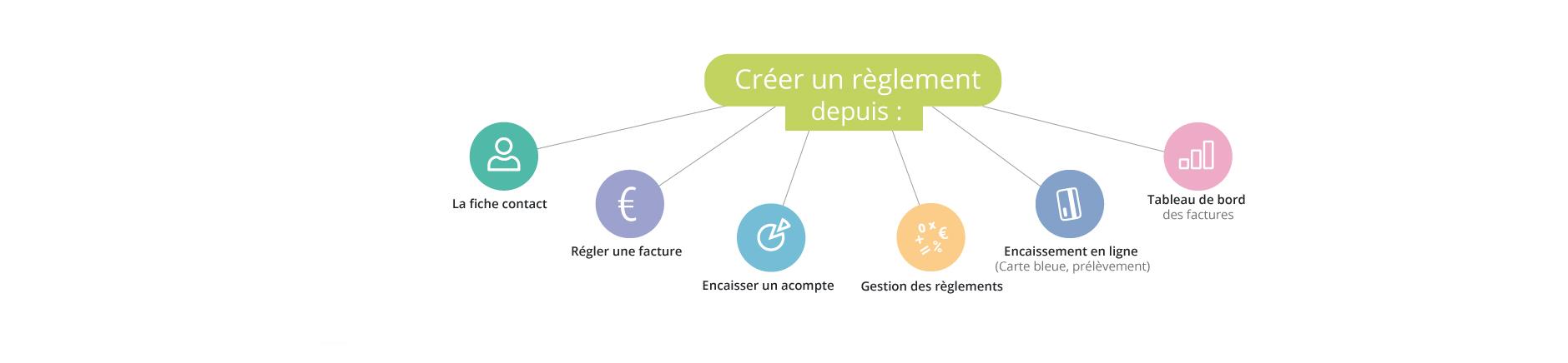 gestion commerciale en ligne création des règlements